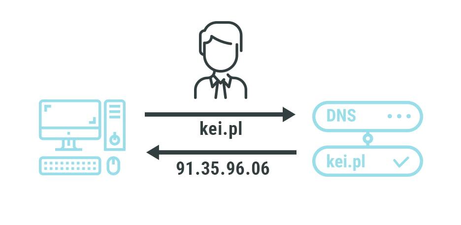 Schemat działania systemu DNS