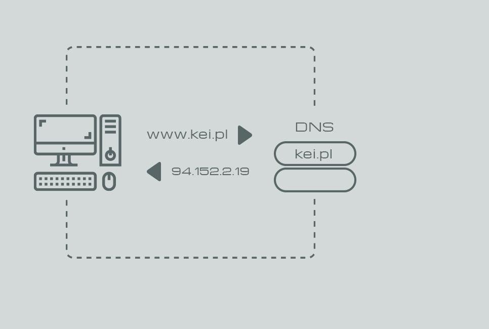 Jak działa DNS