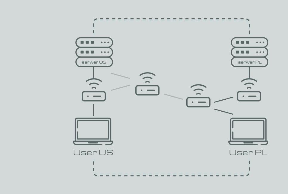 Przykładowy system DNS Anycast